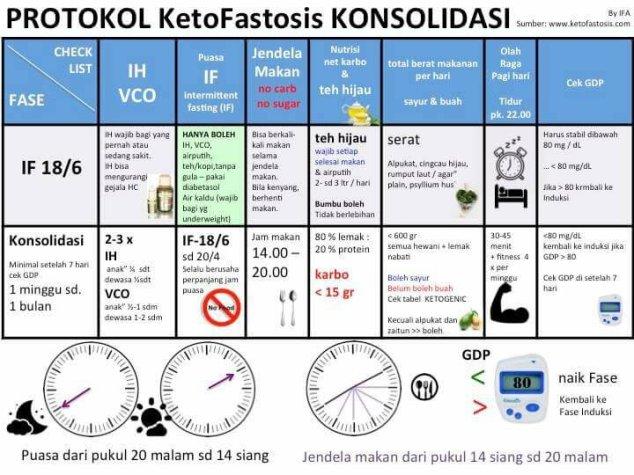 Protokol Fastosis